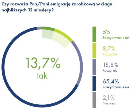 Polacy coraz rzadziej myślą o emigracji