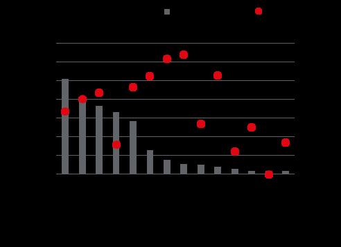 Powierzchnia istniejąca i w budowie mkw. oraz wskaźnik pustostanów na poszczególnych rynkach
