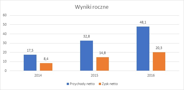Rekordowe wyniki Cloud Technologies 2017