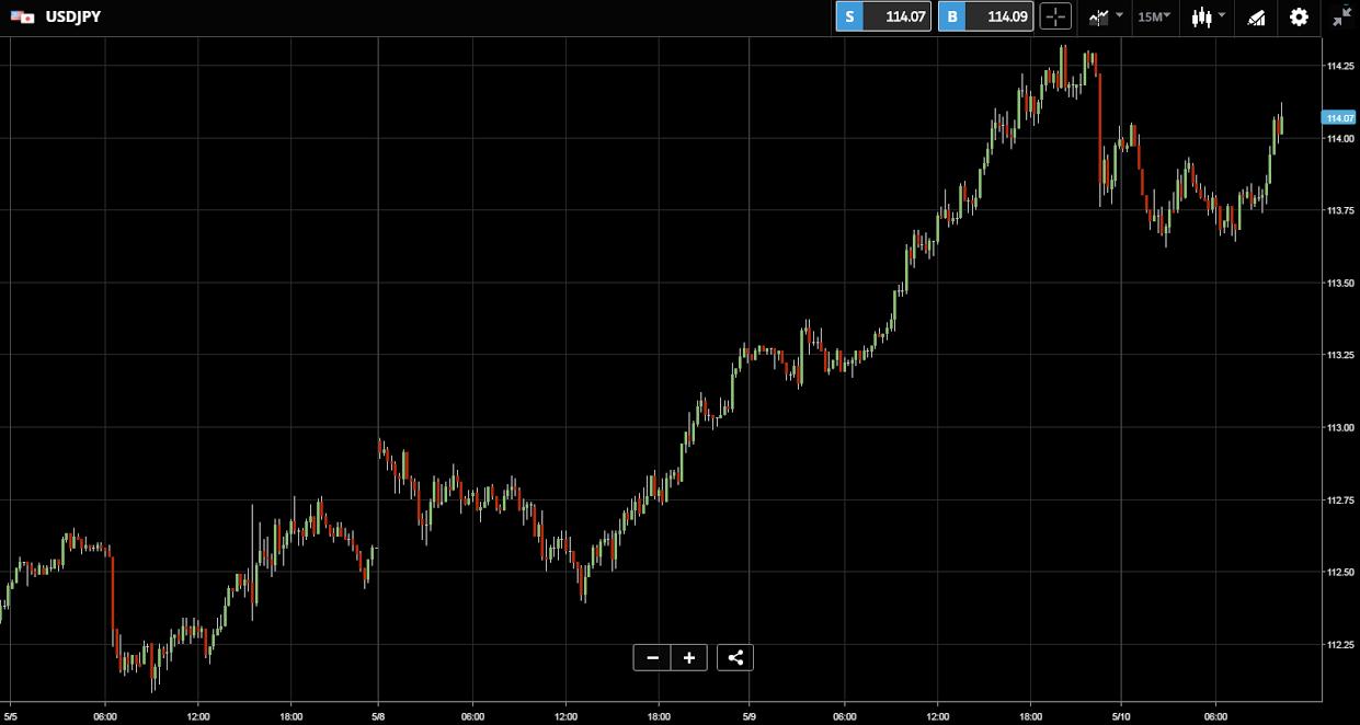 Kurs dolara do jena japońskiego USDJPY 10 05 2017