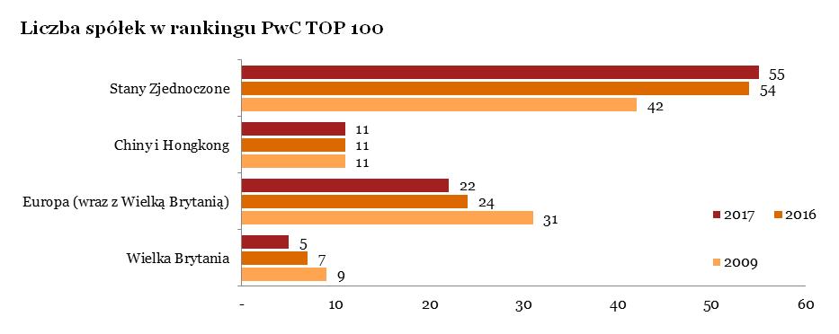 100 największych światowych spółek pod względem wartości rynkowej