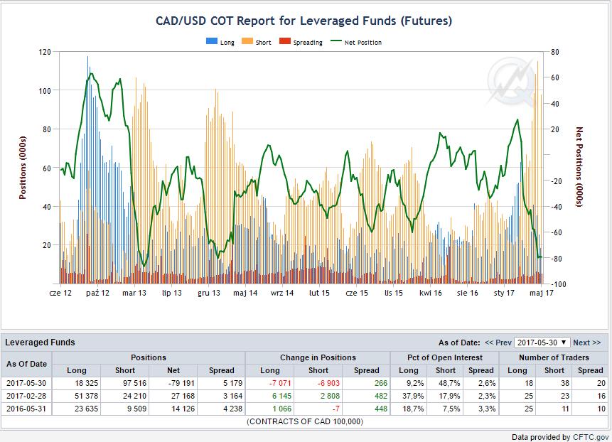 Pozycje funduszy zarządzających, niebieskie bary - pozycje długie, żółte - pozycje krótkie , linia zielona - netto