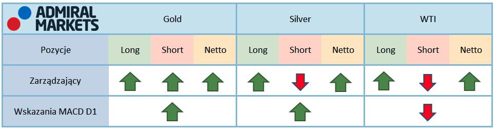 Tabela przedstawia aktualne pozycje na kontraktach terminowych zarządzających oraz funduszy lewarowanych na rynku surowców