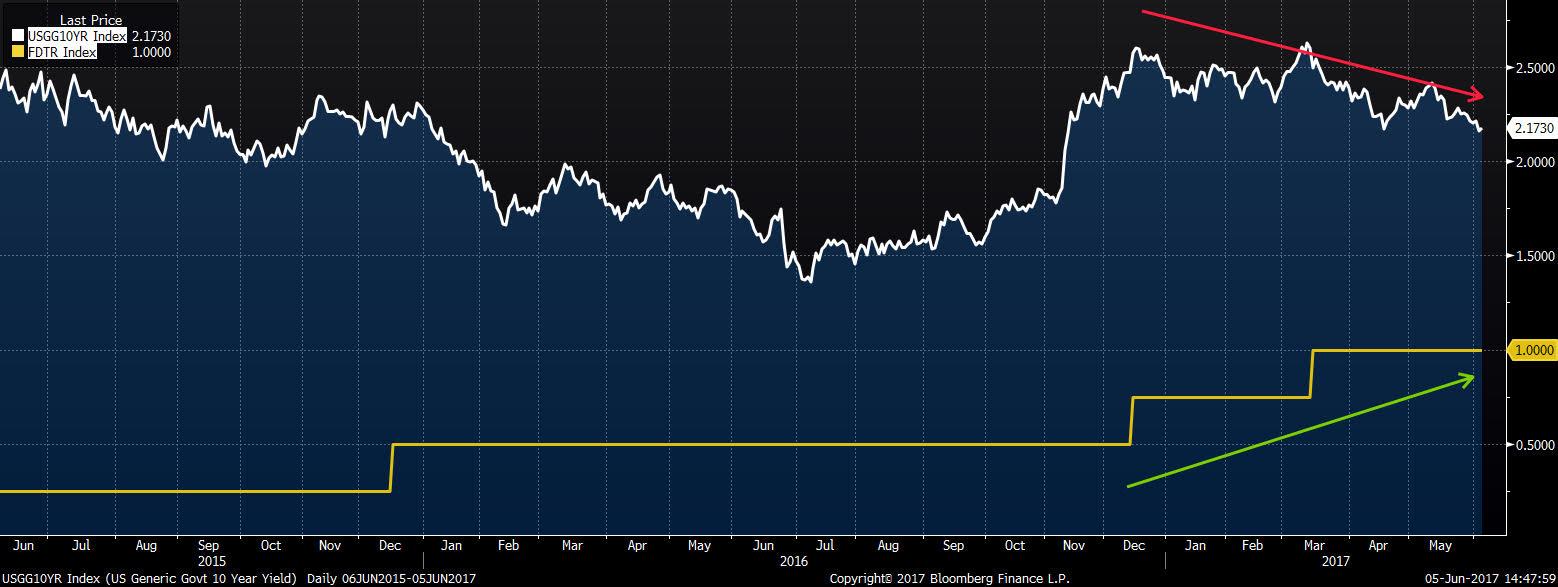 Rentowność 10-letnich obligacji amerykańskich, amerykańskie stopy procentowe ustalane przez FED