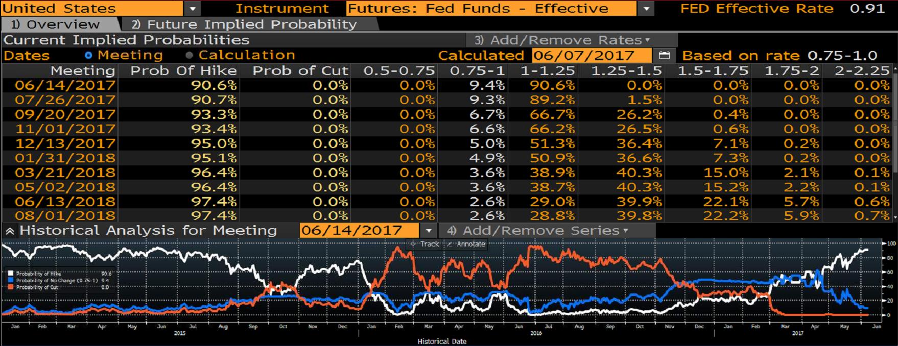 Prawdopodobieństwo podwyżki stóp procentowych w Stanach Zjednoczonych