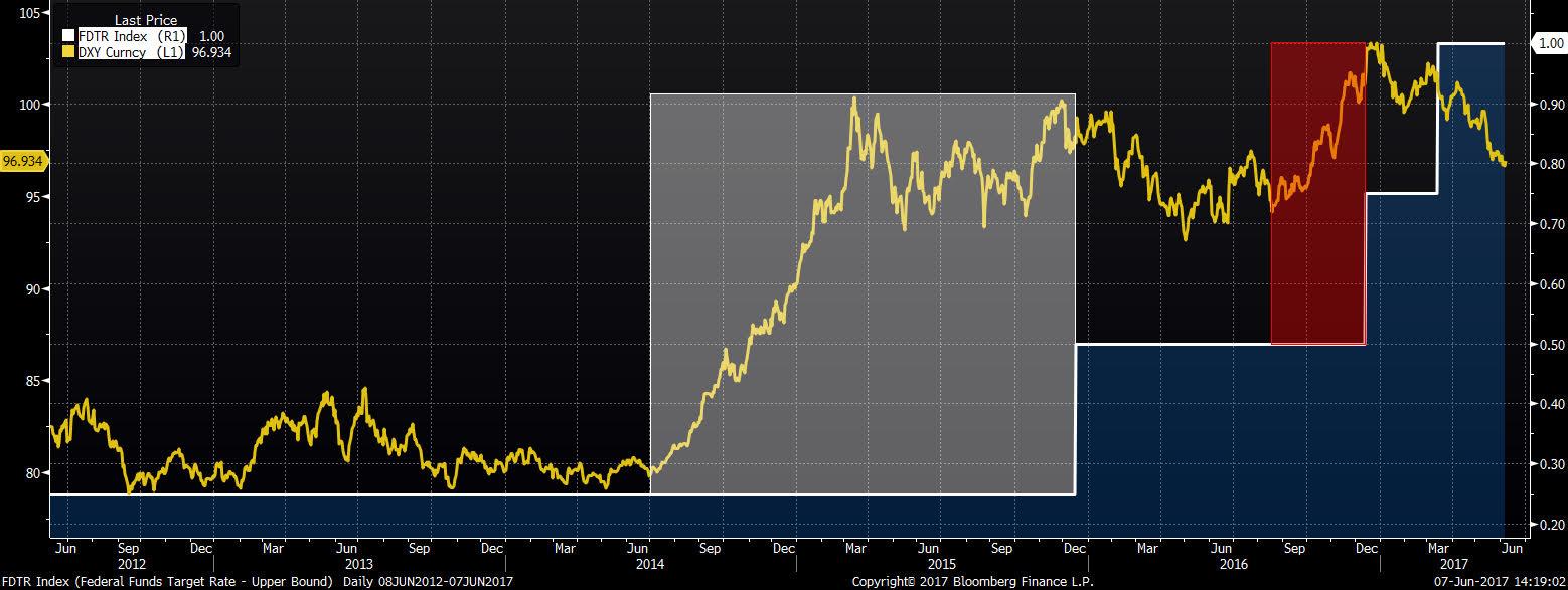 Notowania indeksu dolara (żółty) na tle stóp procentowych ustalanych przez FOMC