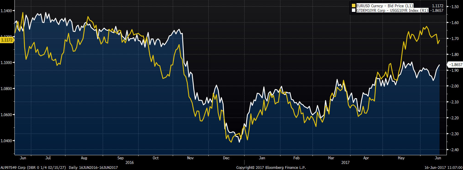 Kurs EUR/USD na tle spreadu 10 letnich obligacji niemieckich i amerykańskich
