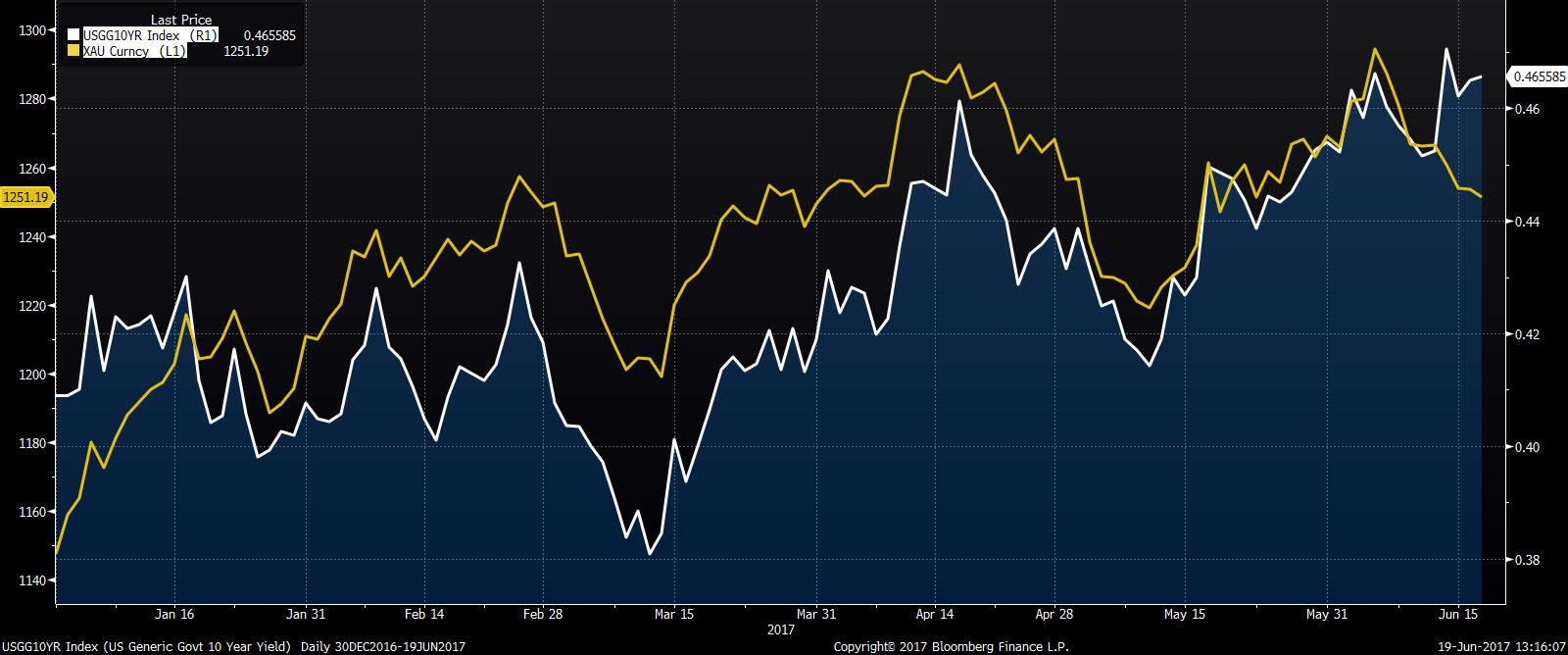 Rentowność 10-letnich obligacji amerykańskich (odwrócona, biały), notowania złota (żółty)