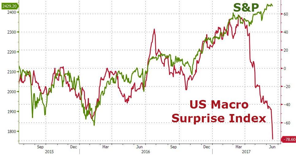 Indeks zaskoczenia publikowanych danych makroekonomicznych, S&P 500