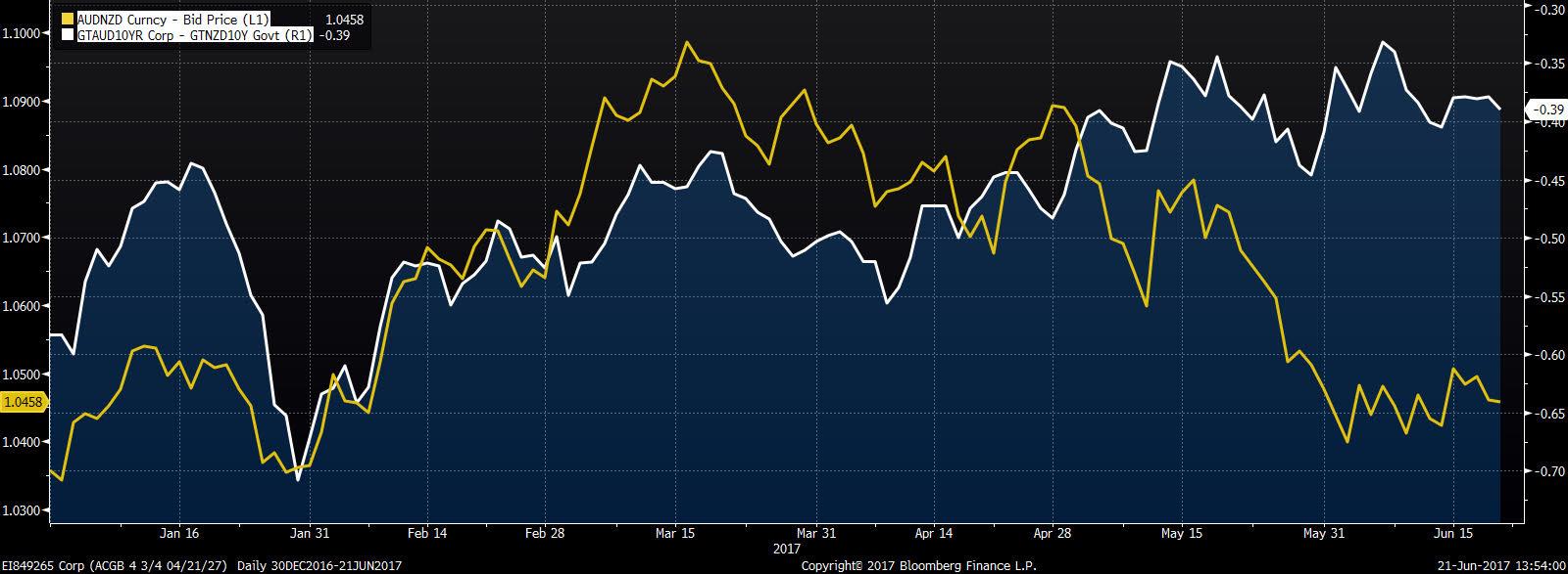 AUD/NZD, spread 10-letnich obligacji australijskich i nowozelandzkich