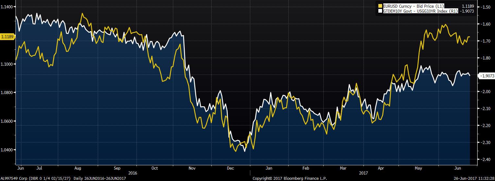 Spread 10 letnich obligacji niemieckich i amerykańskich na tle EUR/USD