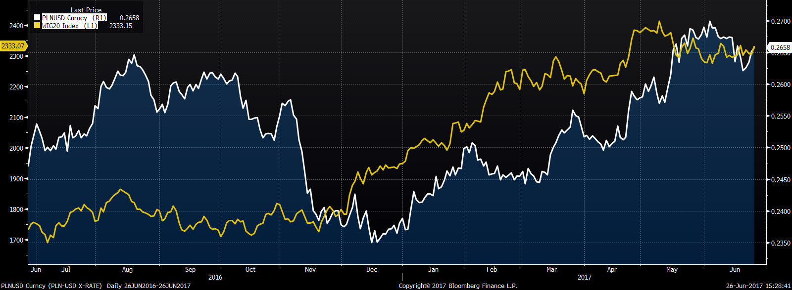 PLN/USD na tle indeksu WIG 20