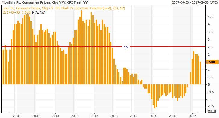 Inflacja CPI RR w Polsce w latach 2007-2017