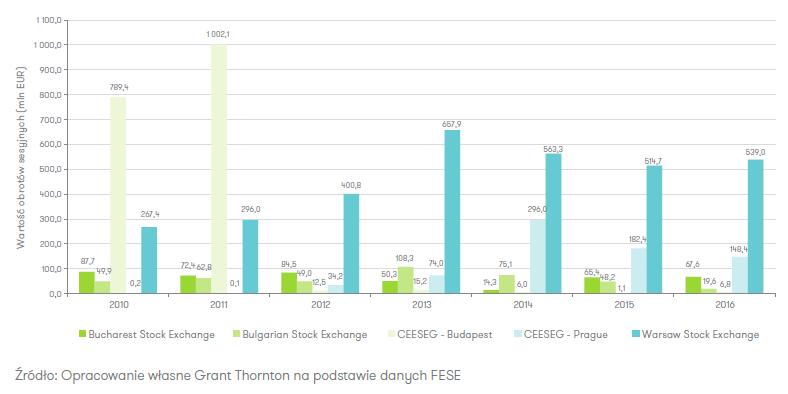 Obroty sesyjne na giełdach obligacji państw Europy Środkowo-Wschodniej w latach 2010-2016