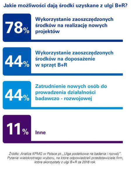 Wciąż mała popularność ulgi B+R wśród firm w Polsce 1
