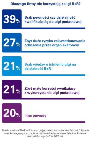 Wciąż mała popularność ulgi B+R wśród firm w Polsce