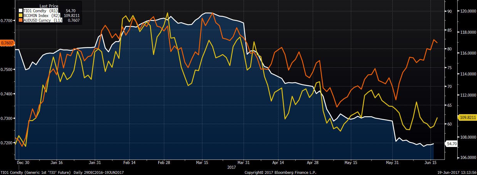 Bloomberg industrial metals subindex (żółty), ruda żelaza (biały), AUD/USD (pomarańczowy)