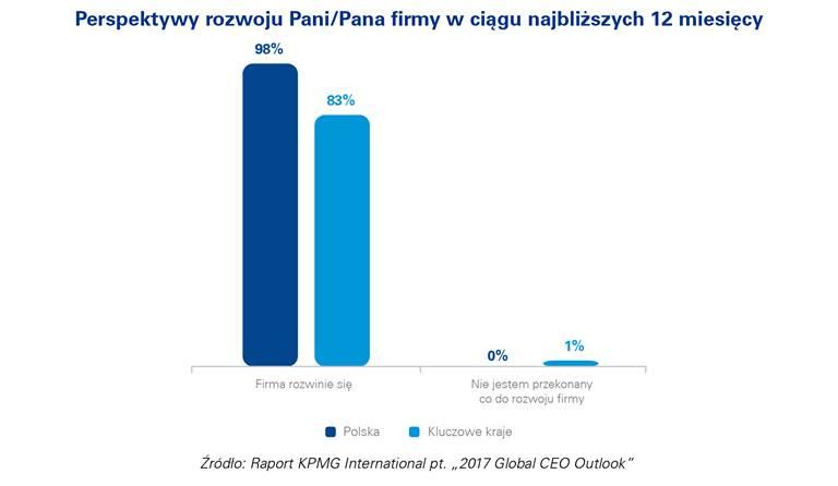 Optymistyczna przyszłość polskich i globalnych spółek