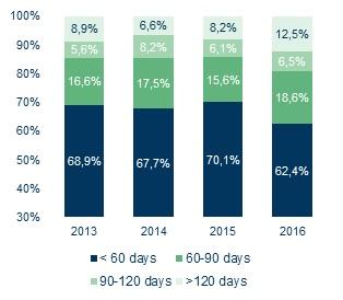 Średnie zaległości płatnicze w dniach, proc. respondentów