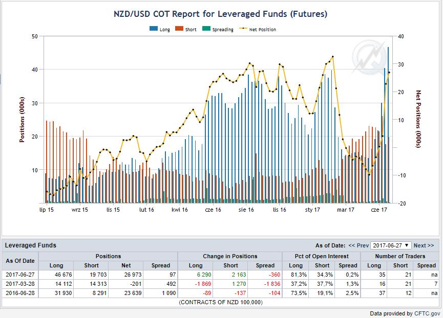 Pozycje funduszy zarządzających, niebieskie bary - pozycje długie, czerwone - pozycje krótkie , linia żółta - netto