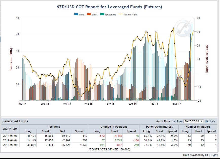 Aktualna analiza techniczna rynków finansowych 12.07.2017 2