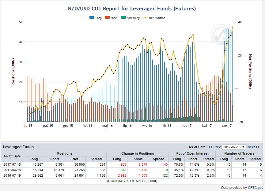 Pozycje funduszy lewarowanych, niebieskie bary - pozycje długie, czerwone - pozycje krótkie , linia żółta - netto