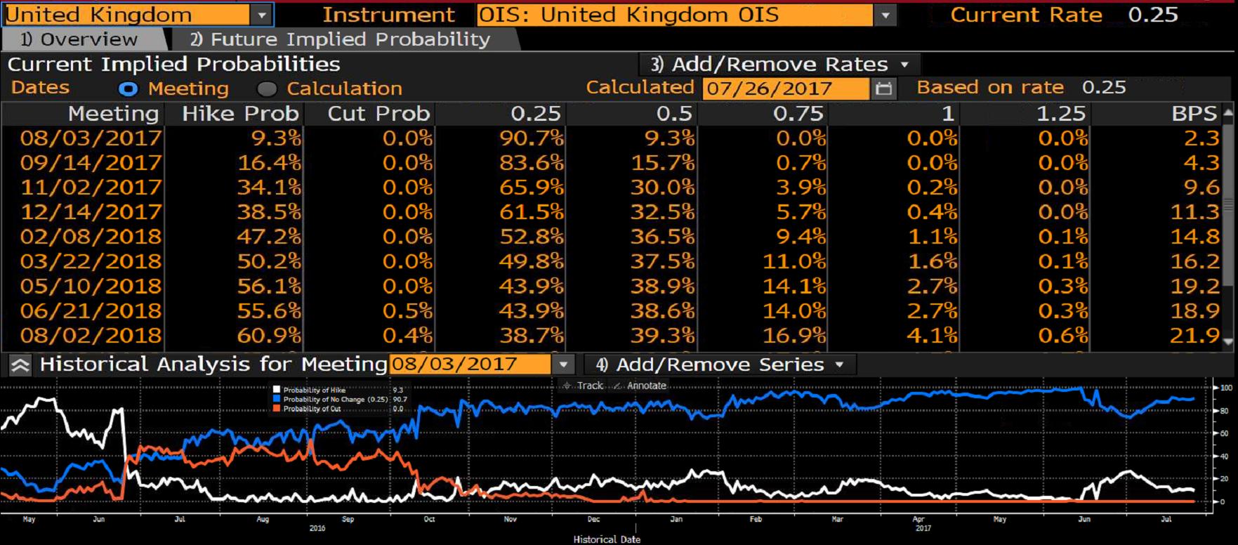 Prawdopodobieństwo podwyżki stóp procentowych w UK