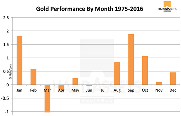 Gold Performance