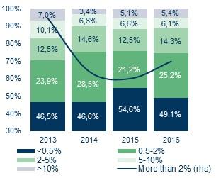 Wartość najdłuższych przeterminowań, jako udział w rocznym obrocie firmy