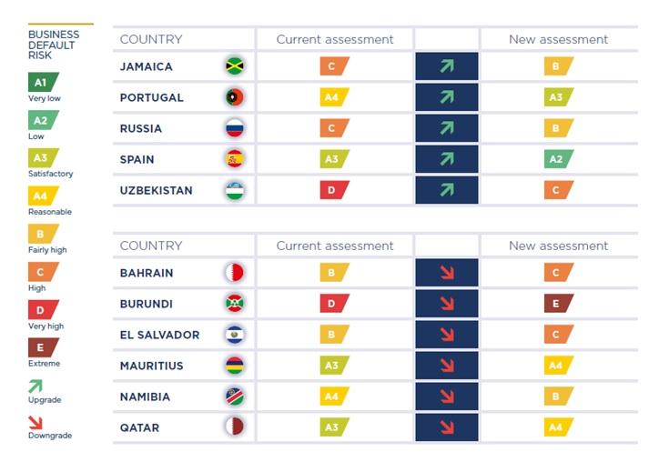 Coface zaktualizował oceny ryzyka krajów i sektorów