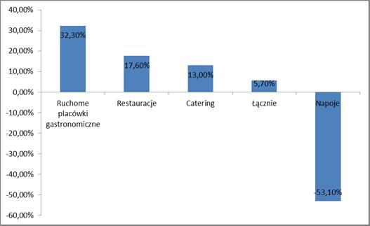 Dynamika struktury rynku gastronomicznego, w skali procentowej na podstawie danych z lat 2012–2017