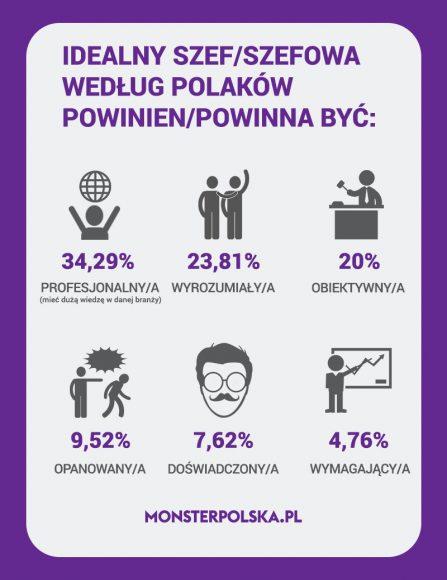Idealny szef według Polaków