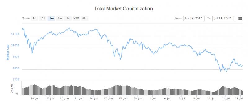 Kapitalizacja_rynkowa_14_07_2017