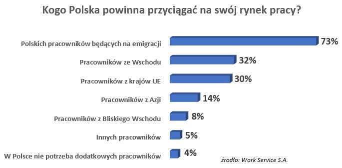 Polacy chcą powrotu emigrantów zarobkowych
