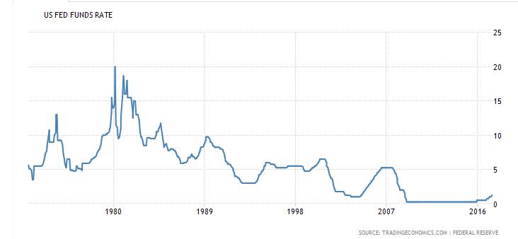 Stopy procentowe Fed 06_07_2017