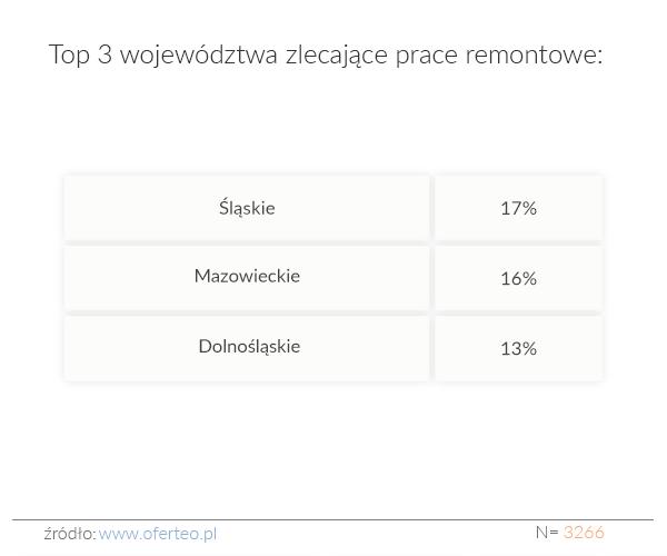 Top 3 województwa zlecające prace remontowe