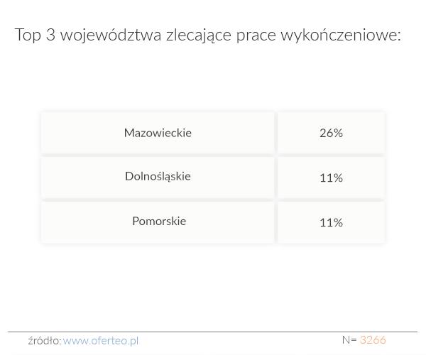 Top 3 województwa zlecające prace wykończeniowe