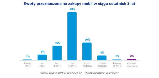 61% Polaków kupiło nowe meble w ciągu ostatnich 3 lat