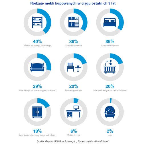 Coraz więcej polskich konsumentów kupuje meble przez internet