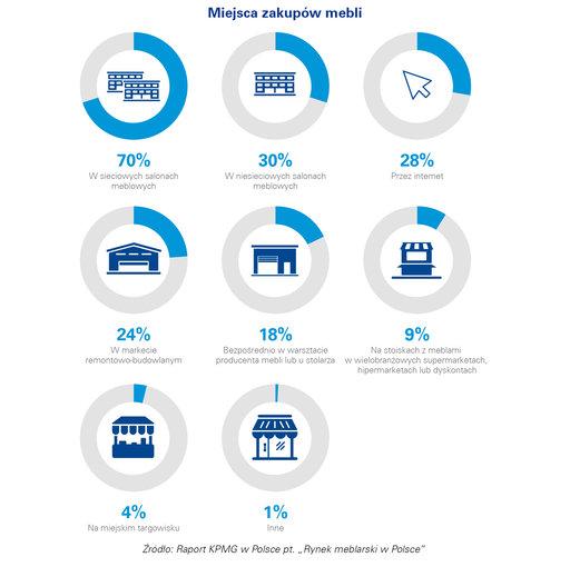 Rynek e-commerce meble
