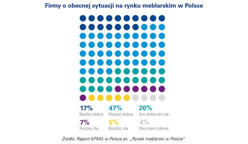 64% przedstawicieli branży meblarskiej pozytywnie ocenia sytuację na rynku