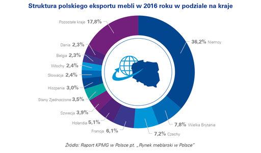 polska branża meblarska jest światowym liderem