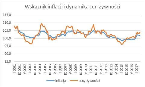dynamika cen żywmości