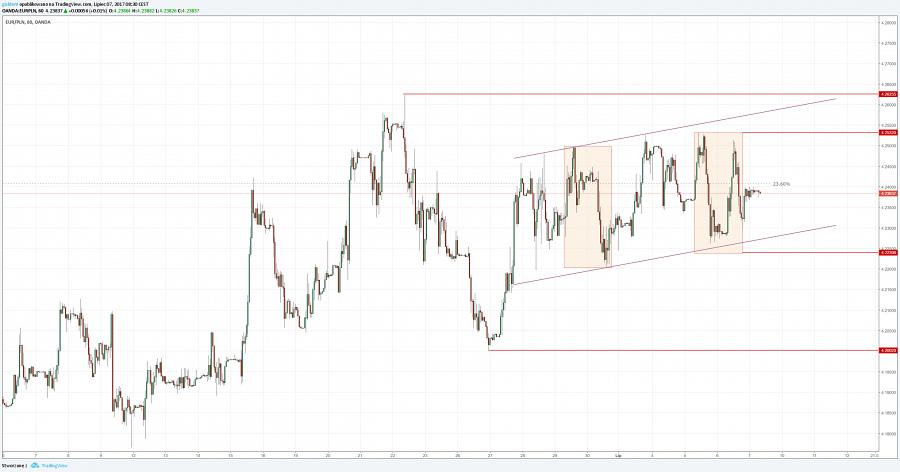 kurs złotego do euro