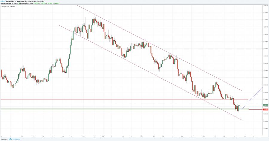 Kurs złotego do dolara USDPLN