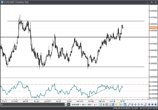 EUR/GBP w drodze na szczyt 1