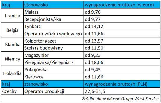 Zagraniczne oferty pracy kuszą Polaków