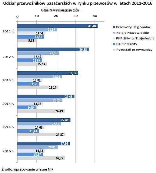 nik-koleje-udzial-przewoznikow-w-rynku