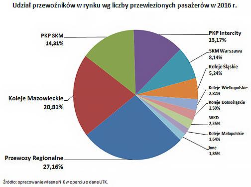 nik-koleje-udzial-przewoznikow-wedlug-pasazerow