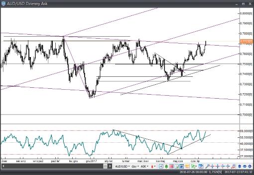 Rynek AUD/USD już na progu 1